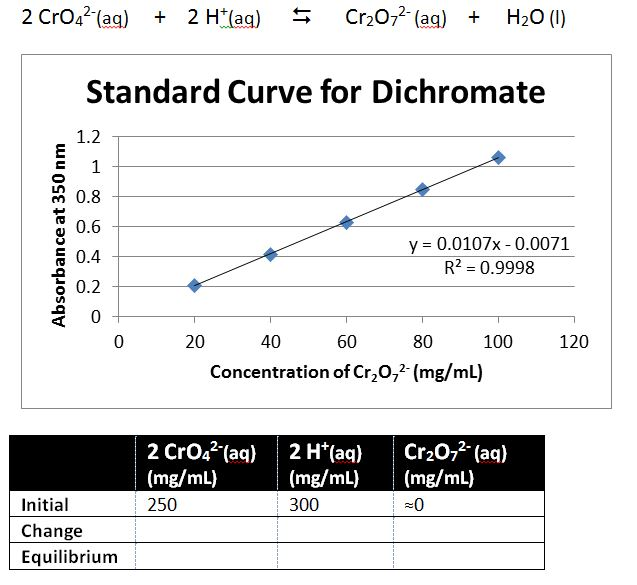 Solved: PART 1----: If The Absorbance For Cr2O72- Is 0 35